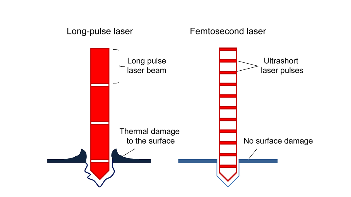 Comparison diagram of long-pulse laser and femtosecond laser