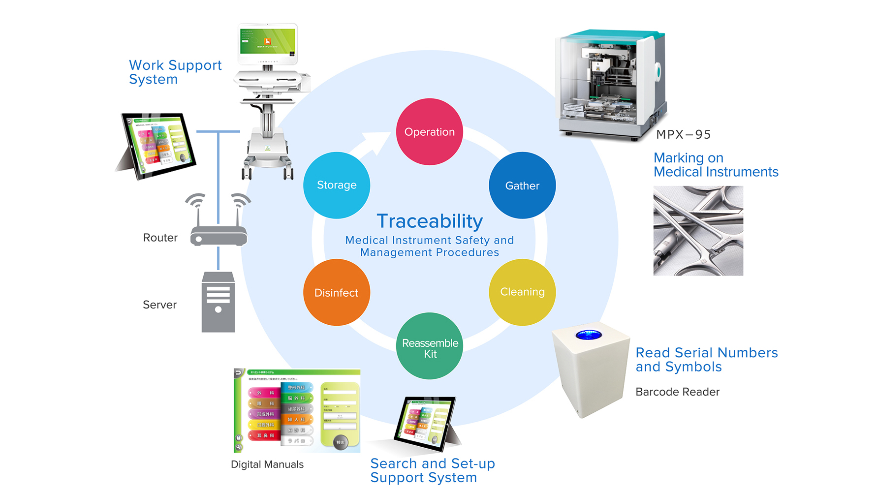 Technology for ensuring traceability and process management